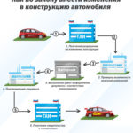 Оформление переоборудования автомобиля.