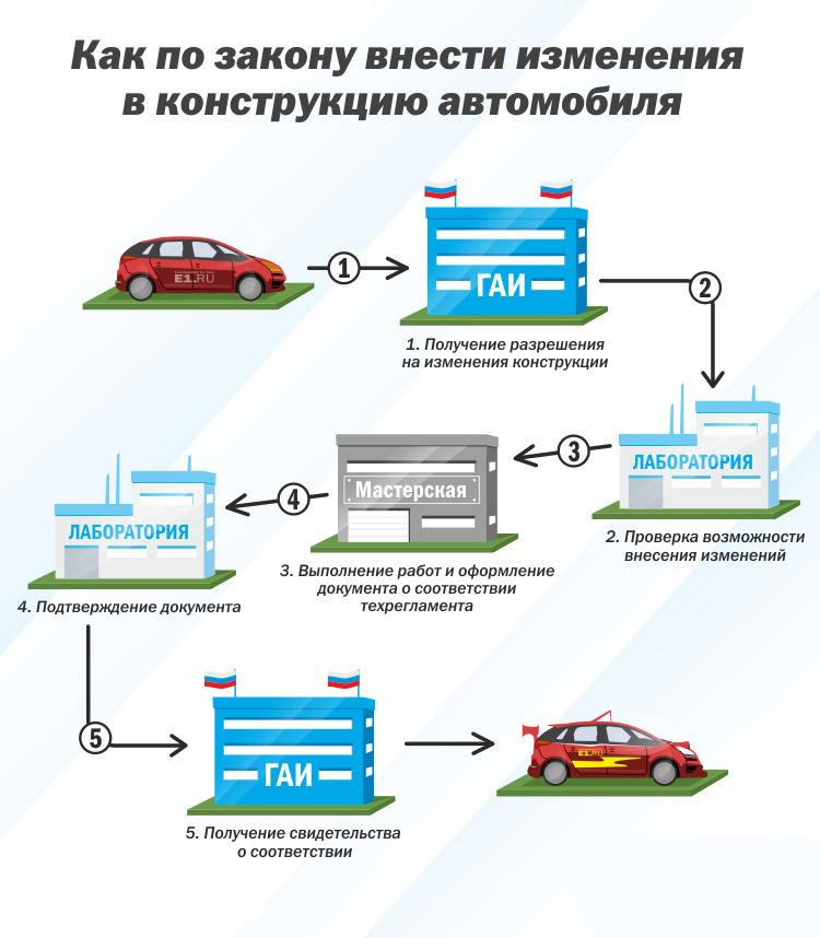Оформление переоборудования автомобиля Оформление свапа
